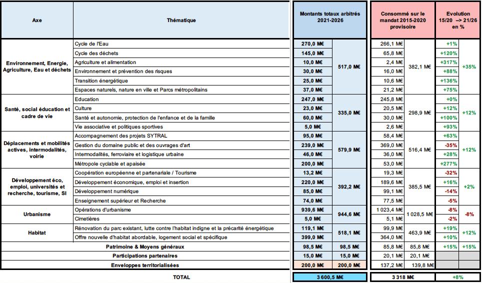 Tableau reprenant les 25 axes de la PPI de la Métropole de Lyon 2021/2026. Source : Dossier de presse PPI