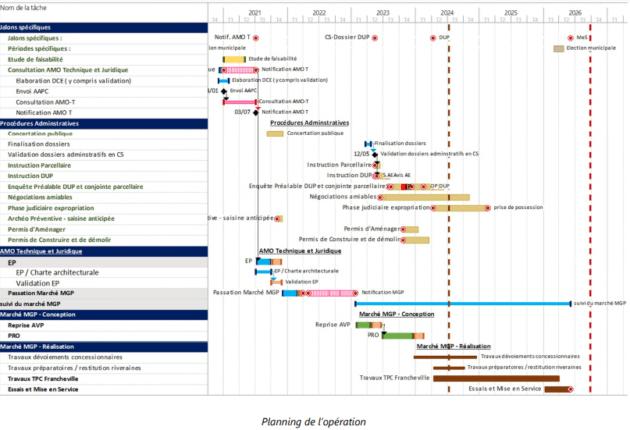 """Planning du projet téléphérique. Image extraite du dossier de """"pré-faisabilité du téléphérique"""" daté de novembre 2020 du Sytral. Dossier complet disponible ici."""