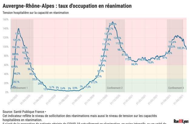 Taux occupation réanimation Covid Auvergne-Rhône-Alpes