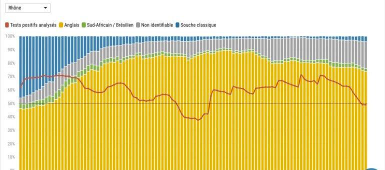 Covid: amélioration dans le Rhône en attendant le «variant indien»