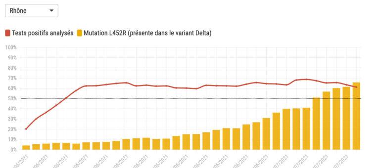Covid : le variant delta désormais majoritaire dans le Rhône